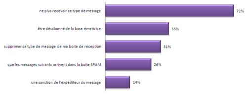 Ema attente sur le SPAM