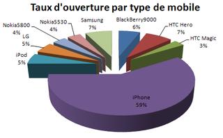 Graphique taux d'ouverture par type de mobile