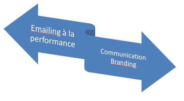 Perfor et communication
