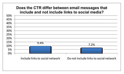 Augmentation du taux de clic sur les réseaux sociaux