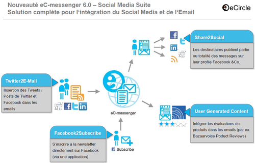 Ecircle_social media