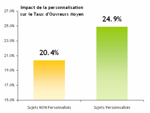 Objet impact personnalisation