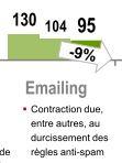 SRI emailing baisse