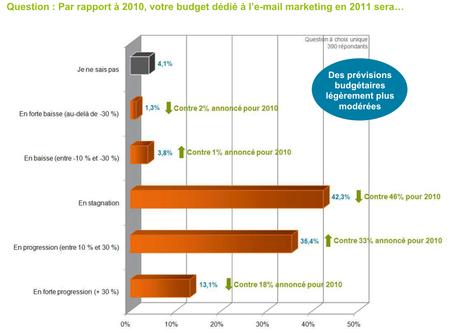Dolist_budget2011