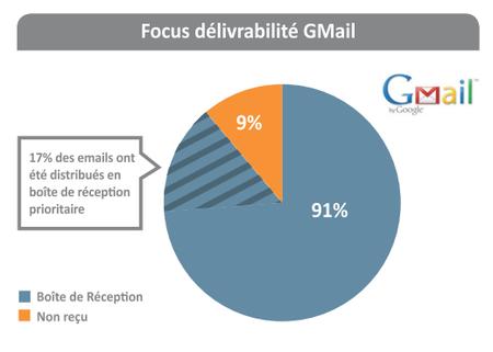 Focus gmail