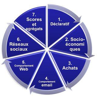 7stratégies segmentation