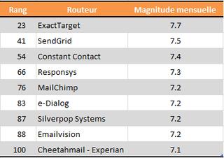 Classement_routeurs
