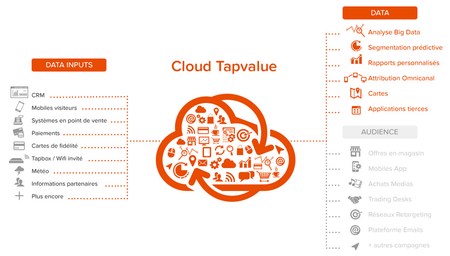 Cloud_Tapvalue