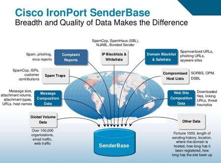 SenderBase_presentation-graphique.png