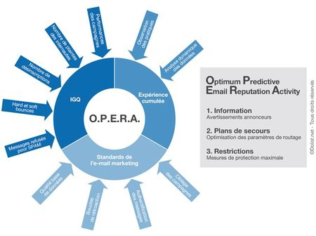Dolist_opera