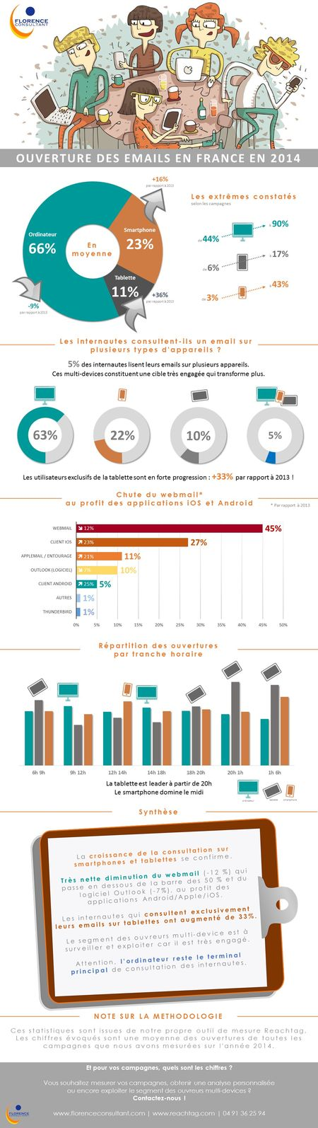 Infographie_ouverture-email_2015