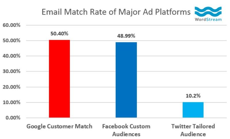 Match fb-gmail-twitter