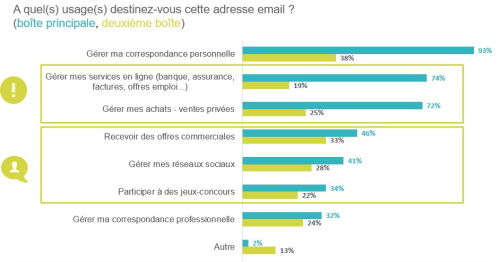 Usage email