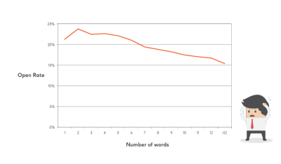 Phrasee-chart-3