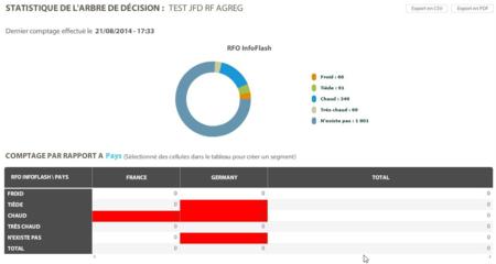 Emailstrategie arbre de décision