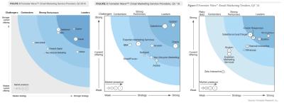 Forrester-wave-email-vendors-2018-2016-2014