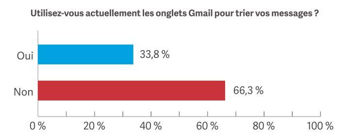 Stat gmail